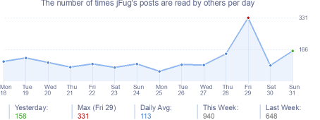 How many times jFug's posts are read daily