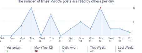 How many times k9roo's posts are read daily