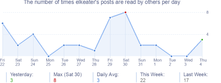 How many times elkeater's posts are read daily