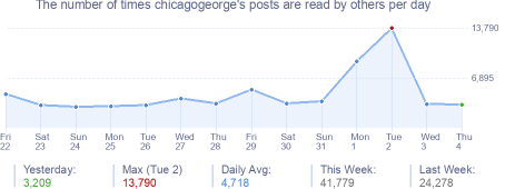 How many times chicagogeorge's posts are read daily