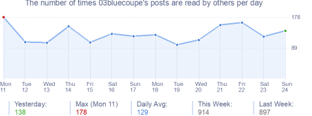 How many times 03bluecoupe's posts are read daily