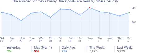 How many times Granny Sue's posts are read daily