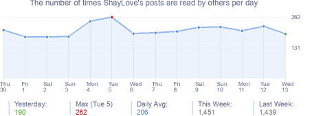 How many times ShayLove's posts are read daily