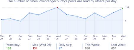 How many times loveorangecounty's posts are read daily