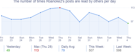 How many times Roanoke2's posts are read daily