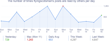 How many times flyingscotsman's posts are read daily