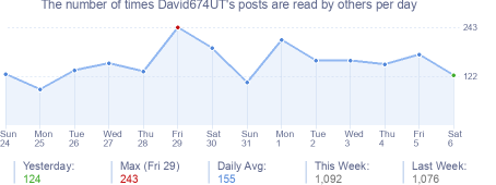 How many times David674UT's posts are read daily
