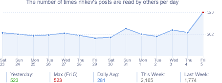 How many times nhkev's posts are read daily