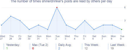 How many times shinerdrinker's posts are read daily