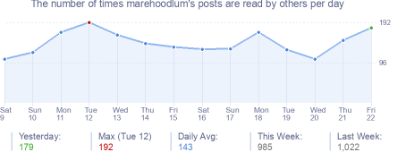 How many times marehoodlum's posts are read daily