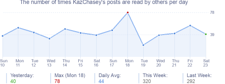 How many times KazChasey's posts are read daily
