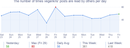 How many times vegankris's posts are read daily
