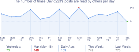 How many times David223's posts are read daily
