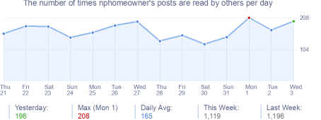 How many times nphomeowner's posts are read daily