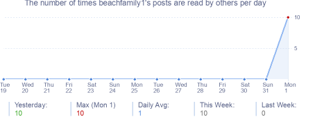 How many times beachfamily1's posts are read daily