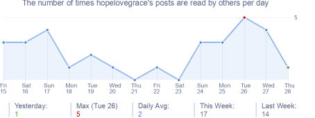 How many times hopelovegrace's posts are read daily