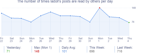 How many times ladoll's posts are read daily