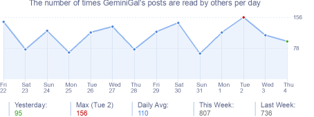 How many times GeminiGal's posts are read daily