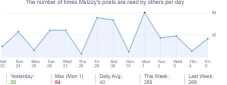 How many times MsIzzy's posts are read daily