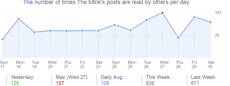 How many times The b8nk's posts are read daily