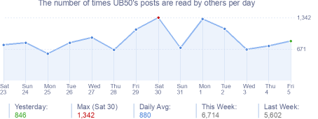 How many times UB50's posts are read daily