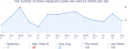 How many times mpascal's posts are read daily