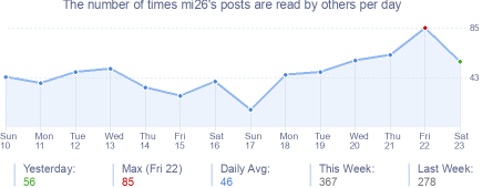 How many times mi26's posts are read daily