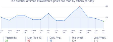 How many times ItIsWritten.'s posts are read daily