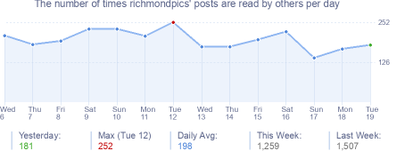 How many times richmondpics's posts are read daily