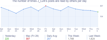 How many times J_Lurk's posts are read daily