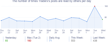 How many times Traderx's posts are read daily