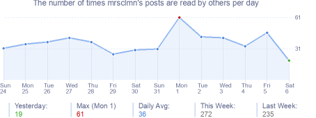 How many times mrsclmn's posts are read daily