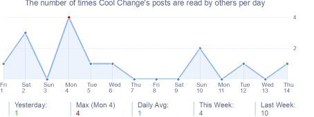 How many times Cool Change's posts are read daily