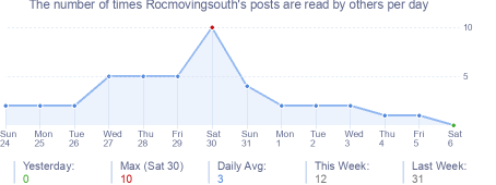 How many times Rocmovingsouth's posts are read daily