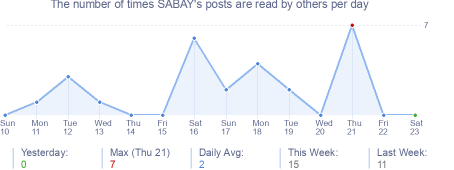How many times SABAY's posts are read daily