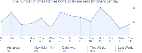 How many times Rahlee boy's posts are read daily