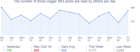 How many times Digger 68's posts are read daily