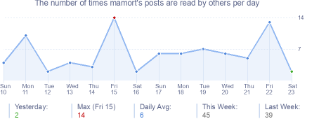 How many times mamort's posts are read daily