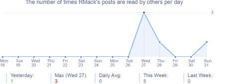 How many times RMack's posts are read daily