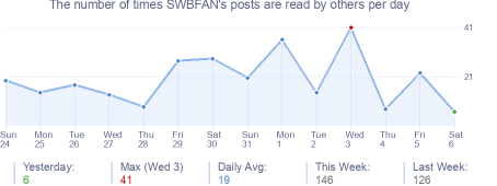 How many times SWBFAN's posts are read daily