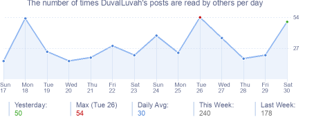 How many times DuvalLuvah's posts are read daily