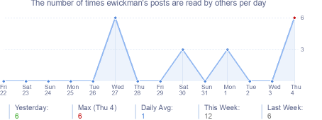 How many times ewickman's posts are read daily