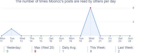 How many times Mooncc's posts are read daily