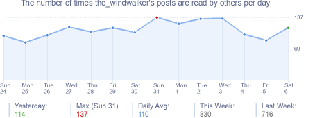 How many times the_windwalker's posts are read daily