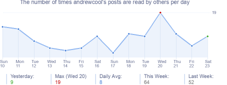 How many times andrewcool's posts are read daily