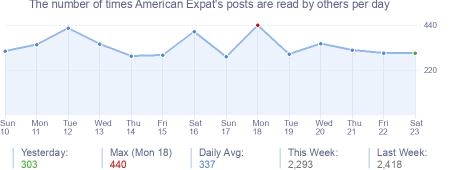 How many times American Expat's posts are read daily