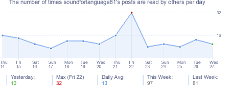 How many times soundforlanguage81's posts are read daily