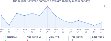 How many times corpex's posts are read daily