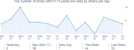 How many times GKH777's posts are read daily