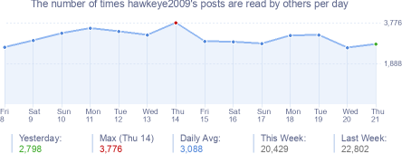How many times hawkeye2009's posts are read daily
